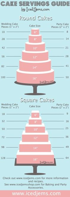 Cake guidelines