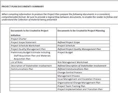 Project Management Documentation Structure