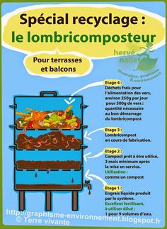 Breuillet Nature: Le lombricompostage