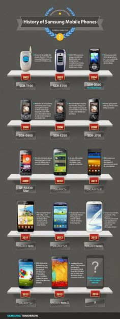 Samsung announced yesterday officially that the Samsung GALAXY Note 3 sold now already 10 million times