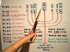 End Times Prophecy in the Psalm Menorah - YouTube