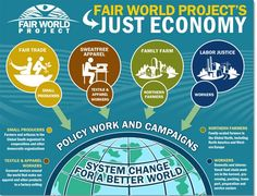 Infographic that discusses the stakeholders in fair trade production