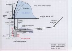 El ornitóptero es uno de los inventos de Leonardo Da Vinci que busca reproducir el batir de las alas de los pájaros .   Este artefacto ...