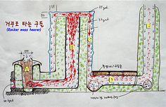 거꾸로 타는 구들(rocket mass heater)의 원리 : 네이버 카페