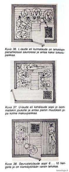 Saunan lauteiden klassiset ja nykyaikaiset laudemallit – Saunologia