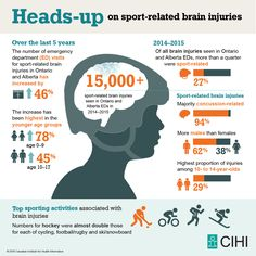 Heads-up on sport-related brain injuries