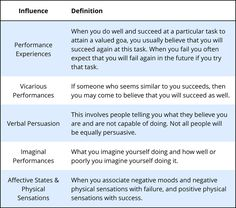 Self efficacy why believing in yourself matters psychology the term self efficacy refers to your beliefs about your ability to effectively sciox Choice Image