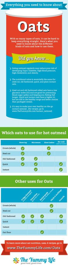 Click to read the full post with a detailed comparison of oats and lots of nutrition and cooking tips. Oat recipes, too. http://www.theyummylife.com/Oats