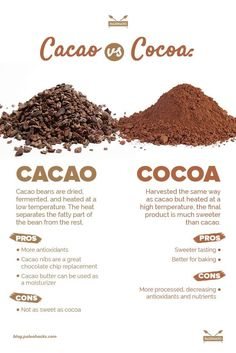 Cacao vs. Cocoa - Cocoa starts the same way cacao does, however, it's heated at much higher temperatures which results in a slightly sweeter flavor than cacao. Cocoa tends to be cheaper and easier to find than cacao, but cacao is more nutrient beneficial.