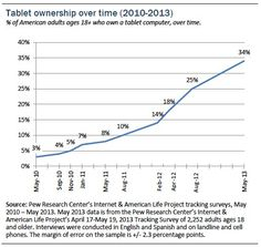 El crecimiento en el uso de tabletas por parte de los adultos. - Pew Internet Tablet Ownership 2013 (10-junio-2013)