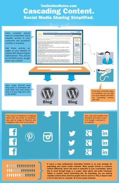 Cascading Content Infographic