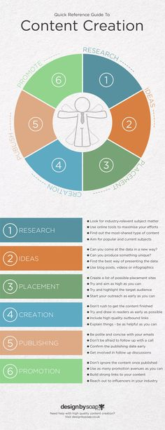 6 Steps to Creating Great Content | #infographics repinned by @Piktochart. _ SUPPORT THIS BOARD - PLEASE BE…