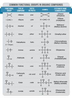 functional groups organic chemistry - Google Search