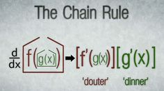 Teaching the Chain Rule in AP Calculus-freaking awesome method! This is a cool way to remember the chain rule. Math Teacher, Math Classroom, Teaching Math, Classroom Ideas, Teacher Tools, Teacher Stuff, Math Help, Fun Math, Maths