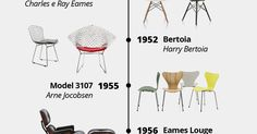 Mais do que uma simples peça de mobiliário, algumas cadeiras também se tornaram itens icônicos afinal não foram poucos os grandes nomes da a...