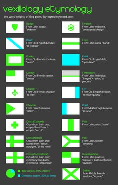 Combining my interests of vexillology etymology and graphic design in one infographic!