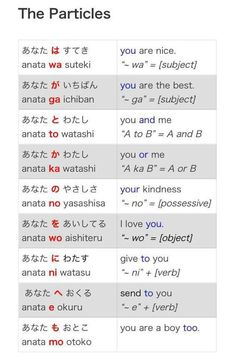 Japanese particles list to help study Japanese. Nihongo helpful list for beginners Basic Japanese Words, Japanese Verbs, Japanese Grammar, Japanese Phrases, Study Japanese, Japanese Kanji, Japanese Culture, Learning Japanese, Learning Italian