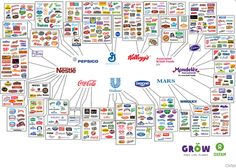 These 10 companies control everything you buy -   Only 10 companies control almost every large food and beverage brand in the world.   These companies — Nestlé, PepsiCo, Coca-Cola, Unilever, Dano...