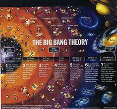 Big Bang, Deflactado? Universo pudo haber tenido No Beginning En todos   Física-Astronomía