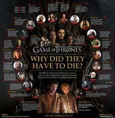 Eine umfassende Infografik zum Tod aller Game of Thrones Hauptcharaktere in Staffel 1-4 #gameofthrones #valarmorghulis