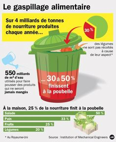 Manger sans gâcher!   Source : France Culture