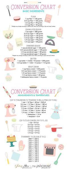 Free Printable Baking Conversion Charts - Measurements - temperature conversion chart