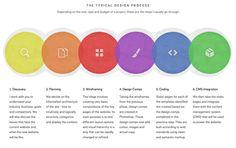 Showcase of 20 inspiring web development process diagrams | Pixel Stadium