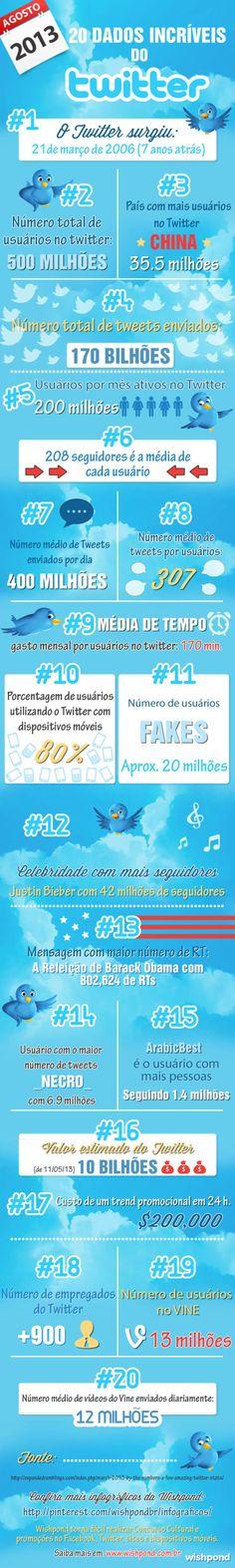 20 dados incríveis do Twitter #Infografico #socialmedia #Twitter