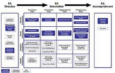 Treasury Enterprise Architecture Framework - Wikipedia, the free encyclopedia