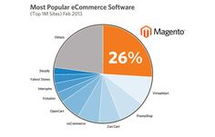 Using Magento Ecommerce To Build Your Online Store