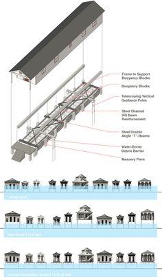 "floating flood disaster design - ""extendable foundation"""