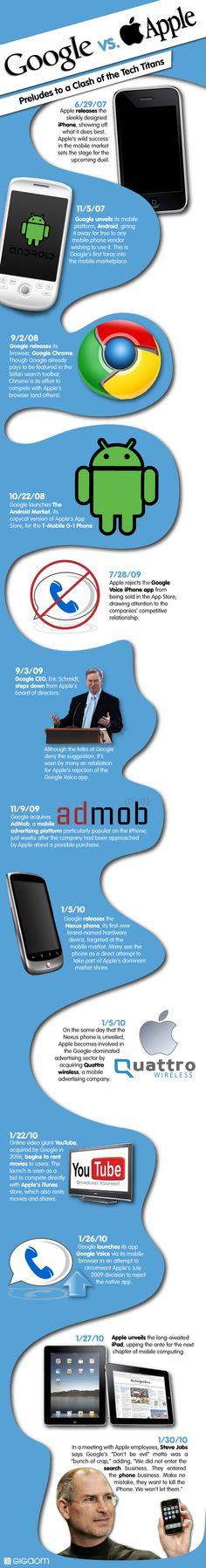 Google vs Apple: The Mobile War #infographic