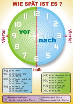 German vocabulary – Telling the time German vocabulary – Telling the time German – WIeviel Uhr ist es? This is a visual…German – WIeviel Uhr ist es? This is a visual…Most important adverbs of time in the German… Study German, German English, Learn German, Learn French, German Language Learning, Language Study, Learn A New Language, Spanish Language, French Language