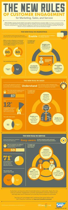 3 New Rules of Customer Engagement For #Marketing, Sales and Service. #Infographic #CustomerService