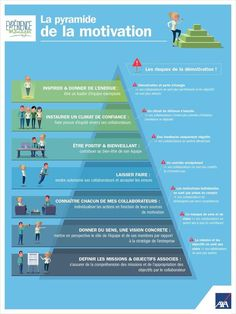 La pyramide de la motivation à destination des managers Generation Z, Self Development, Personal Development, Leadership Development, Auswirkungen Von Stress, Youtube N, Formation Management, Burn Out, Community Manager