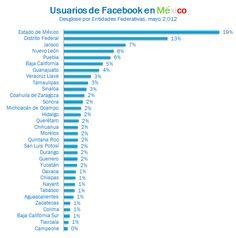 Usuarios-facebook-mexico-desglose-entidades-federativas-mayo-2012-2