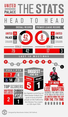 """e094b43e1 """"INFOGRAPHIC  Check out all the key stats ahead of our trip to Goodison  Park tomorrow."""