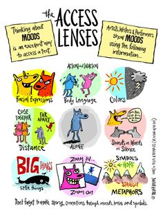 """""""This visual can also help students put key details into their own writing. Mood is how we connect as humans. Writing has to show the mood and thus reveal tone. Wordless Picture Books, Text To Text Connections, O Words, Visual Literacy, Literacy Programs, Text Evidence, Keynote Speakers, Writing Workshop, Teaching Art"""