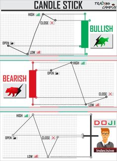 Understanding Candlestick patterns in technical analysis, Learn candlestick chart and patterns analysis for day trading. Trading Quotes, Intraday Trading, Stock Market Basics, Stock Market Chart, Stock Trading Strategies, Candlestick Chart, Trade Finance, Stock Market Investing, Stock Charts