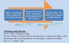 california foreclosure process