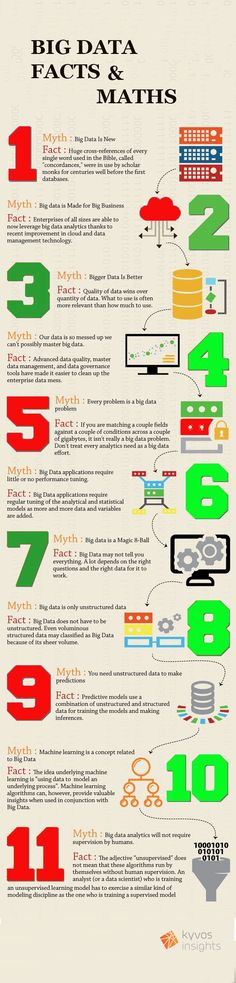 Big data Maths and Facts | Kyvos Insights