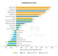 Fattori per aumentare il posizionamento su #google per l'#italia #seo ranking