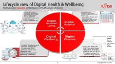 Image result for Digital Health and Well Being Digital Citizenship, Health And Wellbeing, Life Science, Health Care, Healing, Cook, Recipes, Image, Cooking