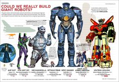 Just how big are the 'Jaegers' in 'Pacific Rim'? This infographic puts it into perspective vs. Optimus Prime, Eva Unit 01 and Mecha Godzilla Evangelion 01, Genesis Evangelion, Pacific Rim Jaeger, Gipsy Danger, Big Robots, Fan Art Anime, Samurai, Humanoid Robot, Just In Case