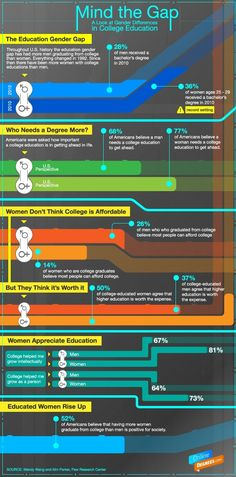 Mind the Gap. A Look at Gender Differences in College Education | #college #education #gender #infographic
