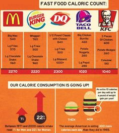 Fast Food Calorie Count