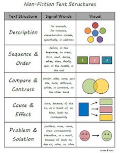 Judy Araujo, Reading Specialist has lessons for teaching each of these text structures to aid reading comprehension of nonfiction texts. Check out this whole web site when you have time! Reading Lessons, Reading Strategies, Reading Skills, Reading Comprehension, Math Lessons, Comprehension Strategies, Reading Resources, Reading Passages, Teaching Language Arts