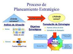 Proceso de Planificación Estrategica
