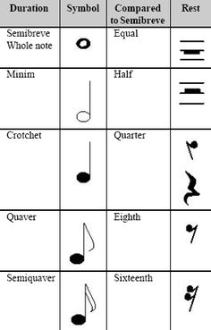 How to read music sheets | STANDARD MUSICAL NOTATION FOR BEGINNERS ...