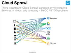 """Cloud Sprawl  There is rampant """"Cloud Sprawl"""" across many file sharing  Services in almost any company – BYOC / BYOD problem..."""